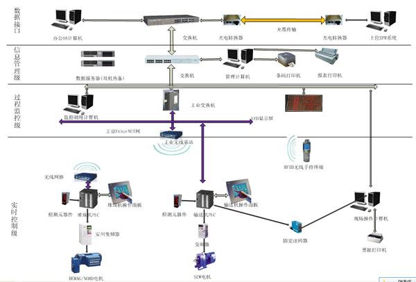信息管理与监控系统